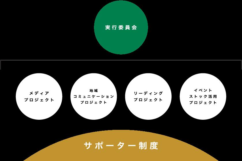 MALL DESIGN組織図